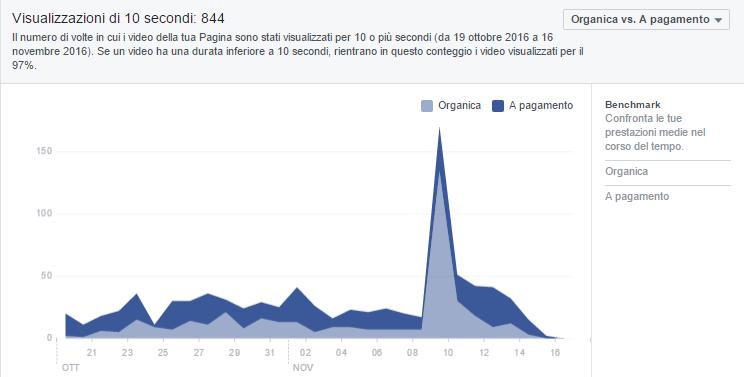 visualizzazioni-dei-video-della-pagina-facebook-di-claudio-lombardi
