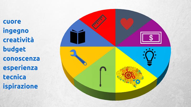 componenti-principali-strategia-social