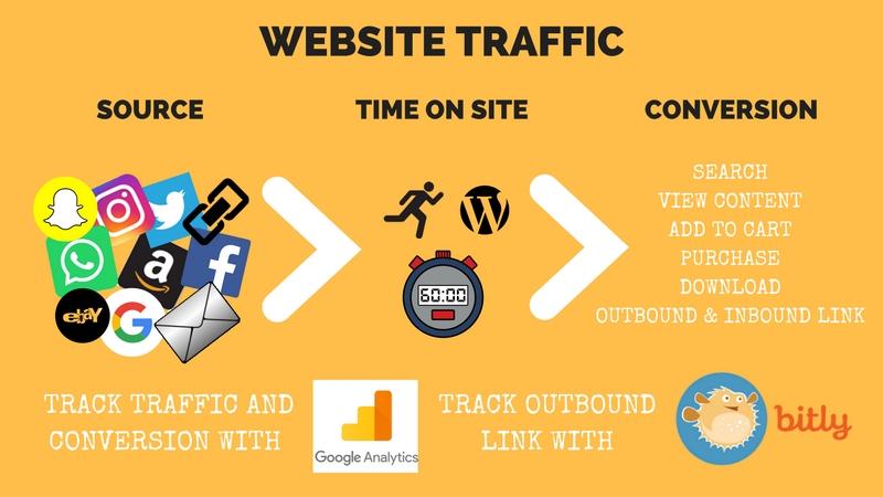 scopri i tuoi percorsi di conversione traccia gli utenti che visitano il sito e migliora il successo del tuo progetto web