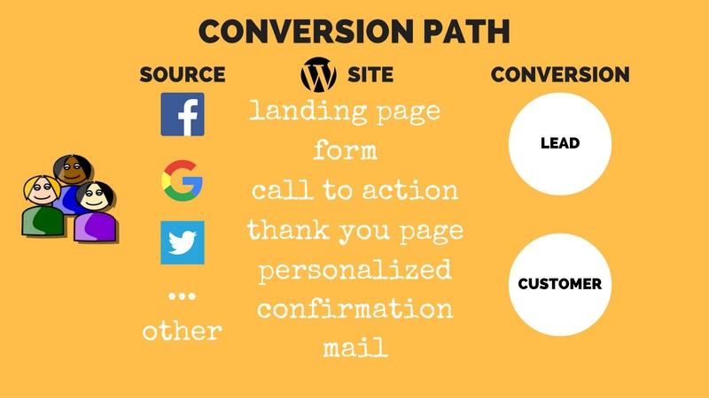 conversion path di claudio lombardi con canva e pixabay