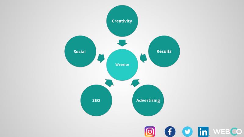 la visione insieme del progetto web claudio lombardi web marketing