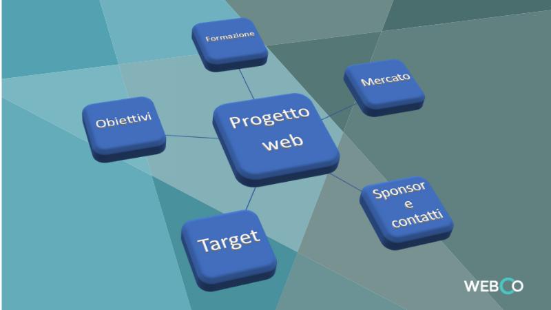 analisi e formazione per il progetto web preventivo di claudio lombardi