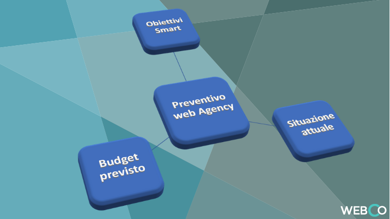 claudio lombardi analisi situazione attuale progetto web - preventivo web agency - budget di spesa