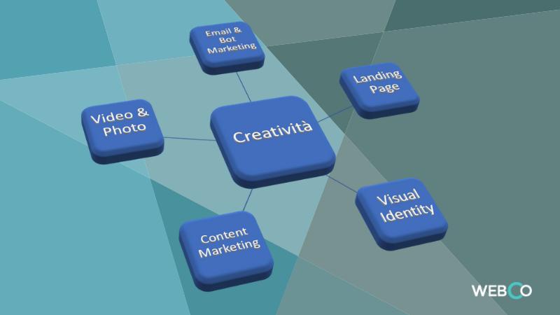 essere creativi nel web per aumentare clienti e fatturato