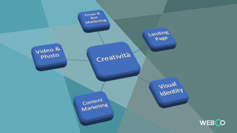 web-coaching brand positioning nel progetto web il sito è al centro della nostra comunicazione online dove il contatto verifica la forza delle nostre idee di claudio lombardi