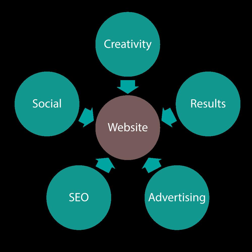 la-visione-insieme-del-progetto-web-marketing